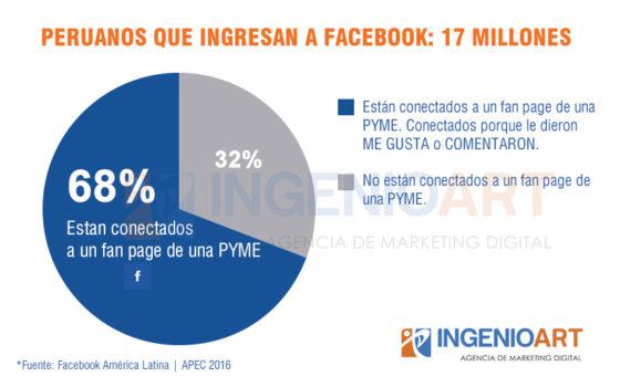 Estadistica Facebook Pymes en Peru 2016