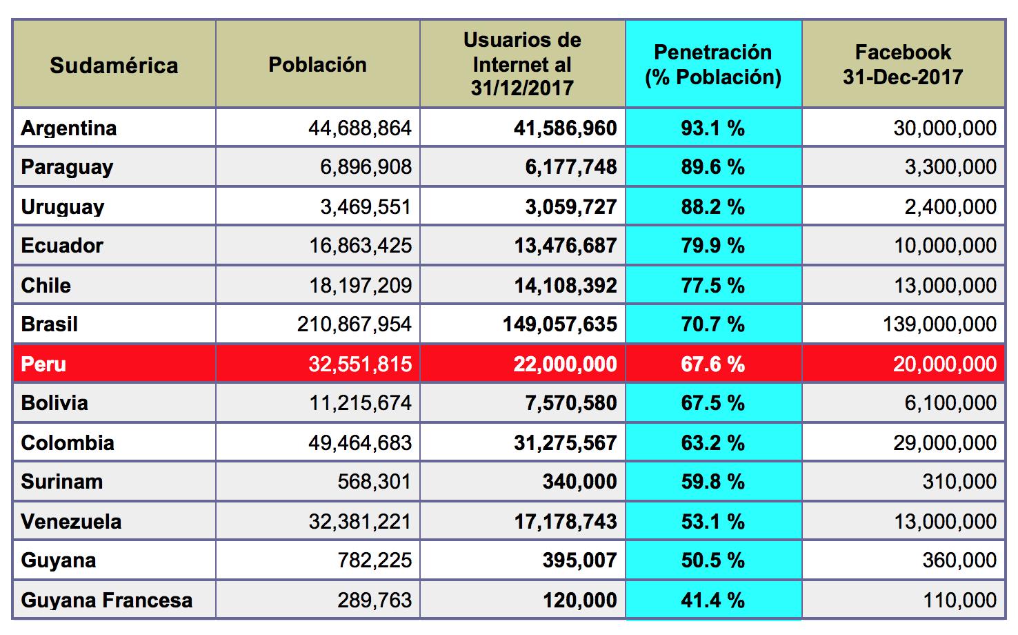 estadistica internet en el Peru Mundo 2018